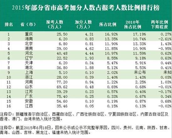 加分人数占报考人数比例田荣娟、江山、卢义杰制图