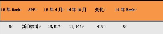 应用月度覆盖人数(单位:万人),数据来源:艾瑞