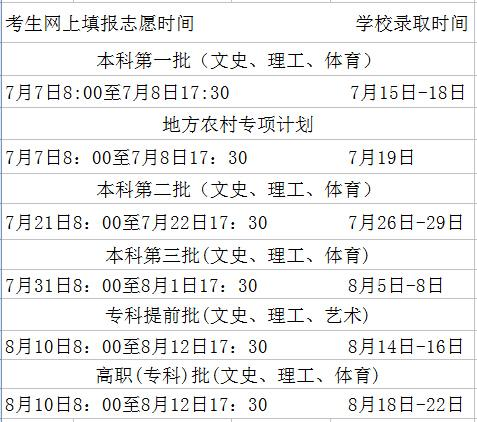 海南本科第一批7月7日上午8时开始网上填报志愿