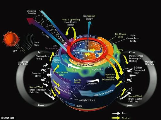 地球高层大气,电离层与磁层,它们构成一个紧密联系且相互作用的系统。SWARM项目旨在加深科学家们对于近地电流系统与过程的理解