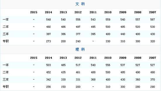 陕西省高考历年分数线 考生可参考相关信息