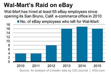 沃尔玛近年来从eBay挖脚员工数量