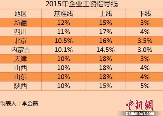 8省份2015年企业工资指导线