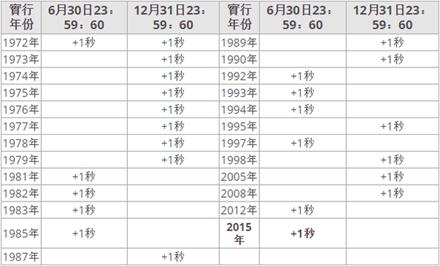 闰秒实行年份表