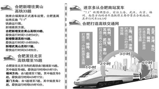 今起铁路实施新运行图 合肥赴北京高铁多改至南站发车