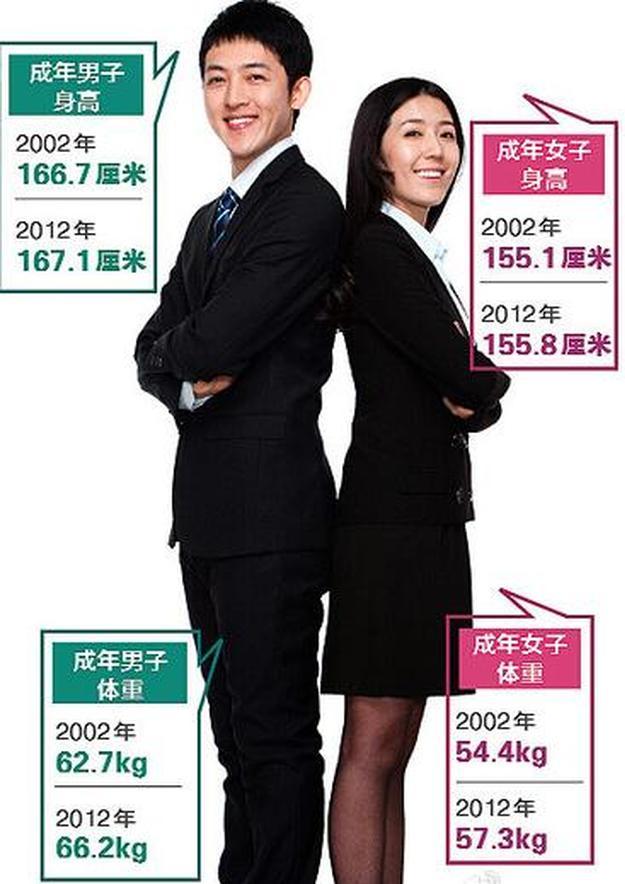 男性 170cm 平均 体重
