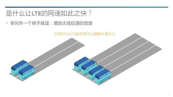 载波聚合就像是为高速公路增加行车道