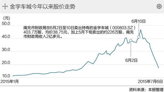 金宇车城股价走势