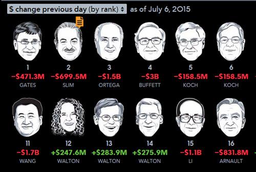 数据来自彭博亿万富翁指数