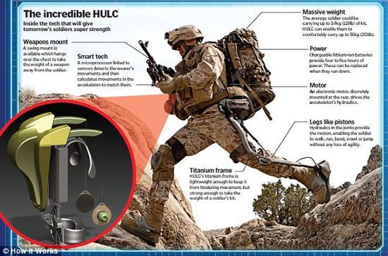 由美国洛克希德-马丁公司旗下伯克利仿生公司研发的人类负重动力外骨骼HULC,配备锂离子电池,可持续提供72小时工作电量。配备HULC的战士可轻松背负91公斤重物品,这些重量被均匀地分散到从臀部到腿部的外骨骼上。