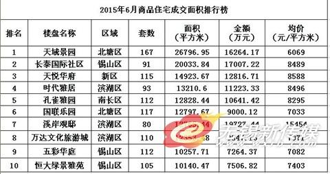 2015年6月商品住宅成交面积排行榜。