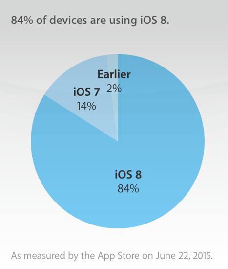 蘋果音樂推動升級 iOS 8.4安裝率超40%