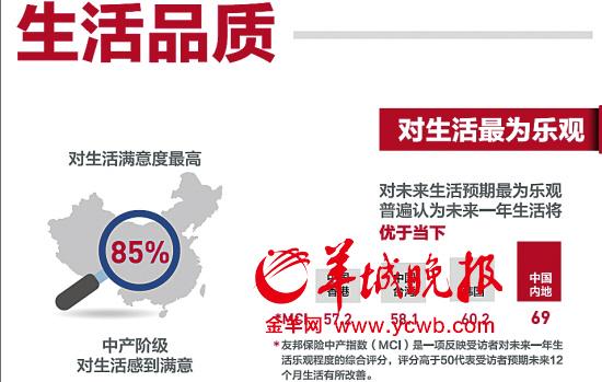 中国月入4.5万才算中产家庭 你拖后腿了吗