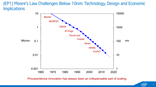 IBM 7納米芯片表明摩爾定律仍然有效
