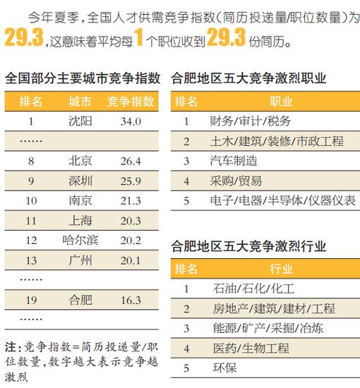 网络游戏成今夏合肥最高薪行业