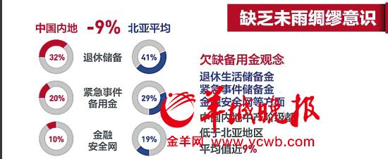 中国大陆月入4.5万才算中产家庭