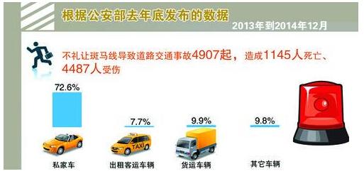 今年1-6月份,江苏省共查处机动车行经人行横道未按规定减速、停车让行的交通违法行为26760起。
