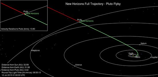 新视野号探测器飞往冥王星的运行轨道示意图