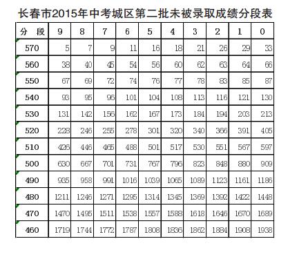 长春市2015年中考城区第二批未被录取成绩分段表