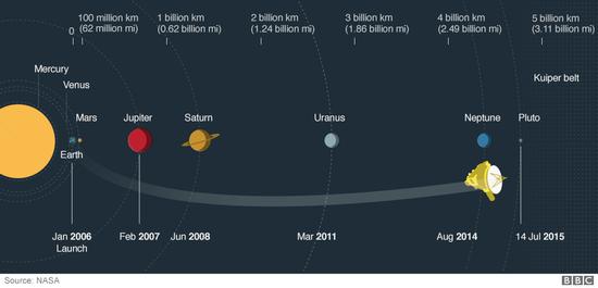 新视野探测器飞往冥王星的漫漫长路