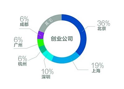 81%的创业公司分布在六大城市。