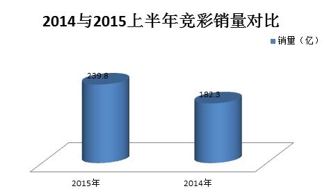 没了网售活不了?竞彩半年销量同比猛增31.8%