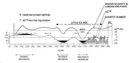 1100-1900年伦敦和巴黎气候变化与太阳黑子数目变化。早于1700年的太阳活动水平估计借助了树木年轮碳14分析。(图片来自《Science》杂志)