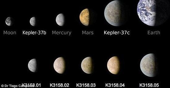 最内侧的行星和水星大小相似,中间三个和火星差不多,最外层一个略小于金星。