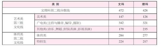 浙江高考第二批文理科、体育及艺术专科控制分数线,在昨晚划定公布。
