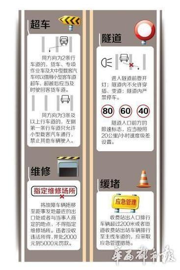 四川一大波新变化来袭:高速路上违规超车罚款200元