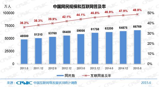 图1 中国网民规模和互联网普及率