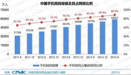图2 中国手机网民规模及其占网民比例
