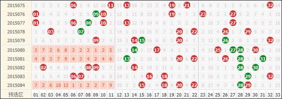 近10期双色球红球走势,斜码持续热开