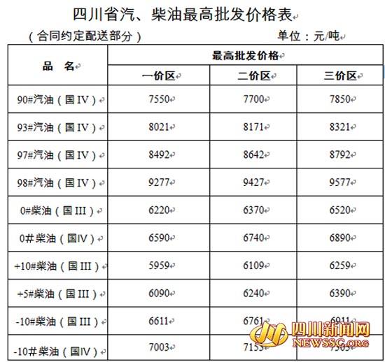 四川省汽、柴油最高批发价格表