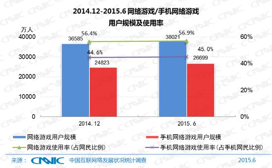 图28 2014.12-2015.6网络游戏/手机网络游戏用户规模及使用率
