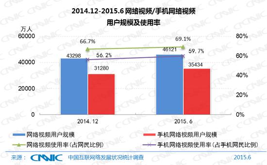 图30 2014.12-2015.6网络视频/手机网络视频用户规模及使用率