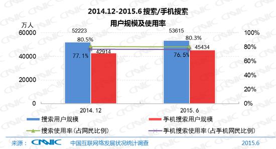 图18 2014.12-2015.6搜索/手机搜索用户规模及使用率