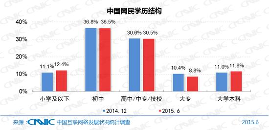 图7中国网民学历结构