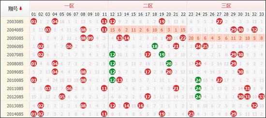 历史12次双色球085期走势,连号共开出9组