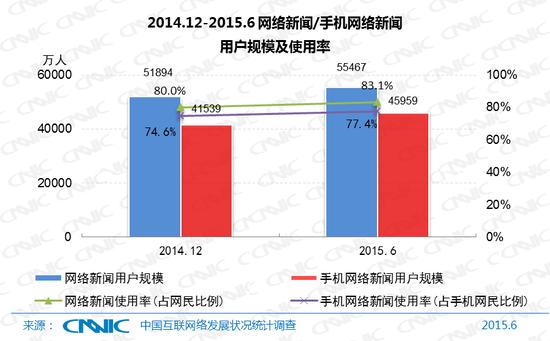图19 2014.12-2015.6网络新闻/手机网络新闻用户规模及使用率