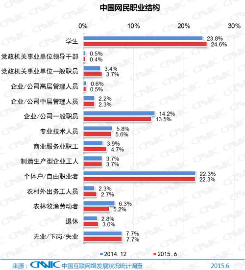 图8 中国网民职业结构
