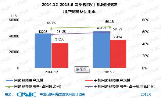 2014.12-2015.6网络视频/手机网络视频用户规模及使用率
