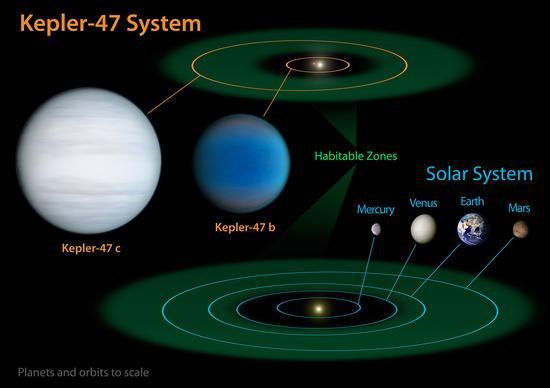 Kepler-47行星系统与太阳系大小的对比,其中还标出了两个行星系统中各自宜居带的大小范围