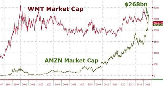 亚马逊公布第二财季财报后股价大涨18%,市值突破2600亿美元,超过沃尔玛