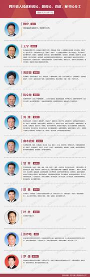 四川省人民政府省长、副省长、资政、秘书长分工 图据四川在线