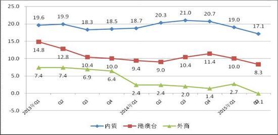 图42013年至今各经济类型销售产值增速