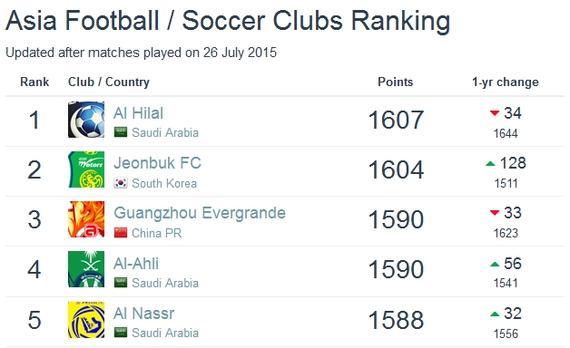 世界俱乐部排名:恒大重回亚洲三甲 国安第19