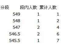 哈尔滨中考总成绩位次表出炉 最高成绩为549分