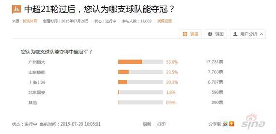 半数网友猜中超冠军是恒大 看好国安的不足2%