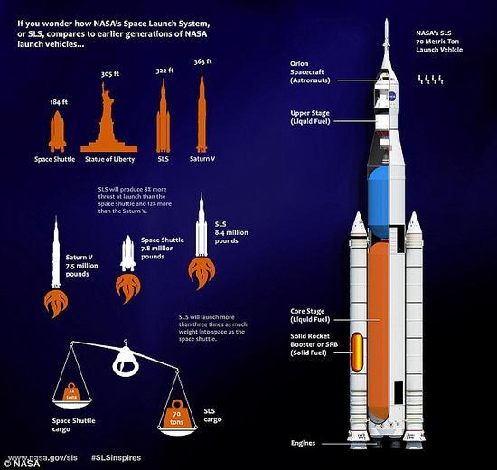 """在推进力方面,""""太空发射系统""""比""""土星五号""""火箭强大得多。未来,更大版本的""""太空发射系统""""在体积方面也要比""""土星五号""""大得多。"""